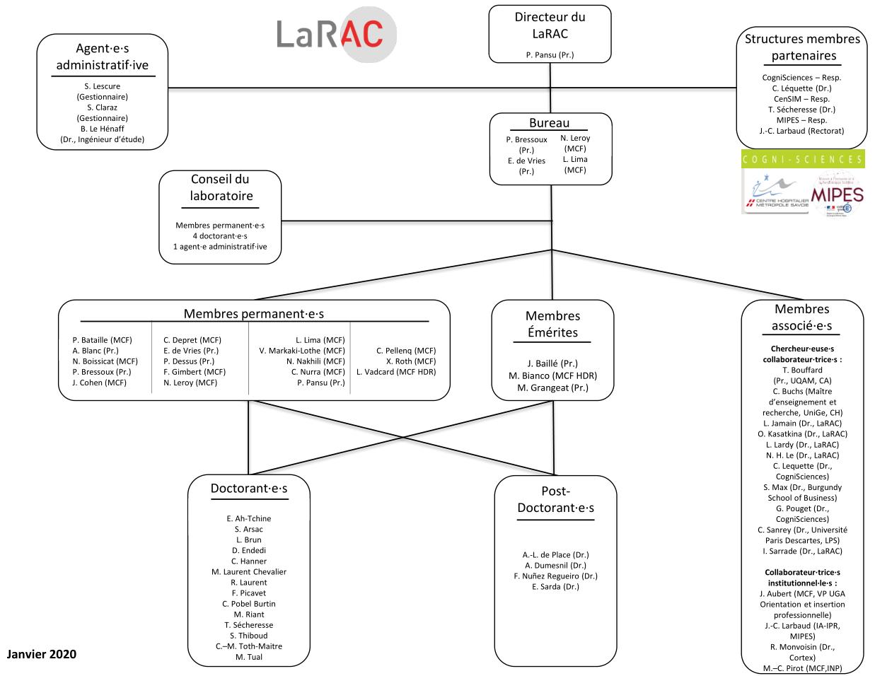 organigramme_larac_01-2020.png